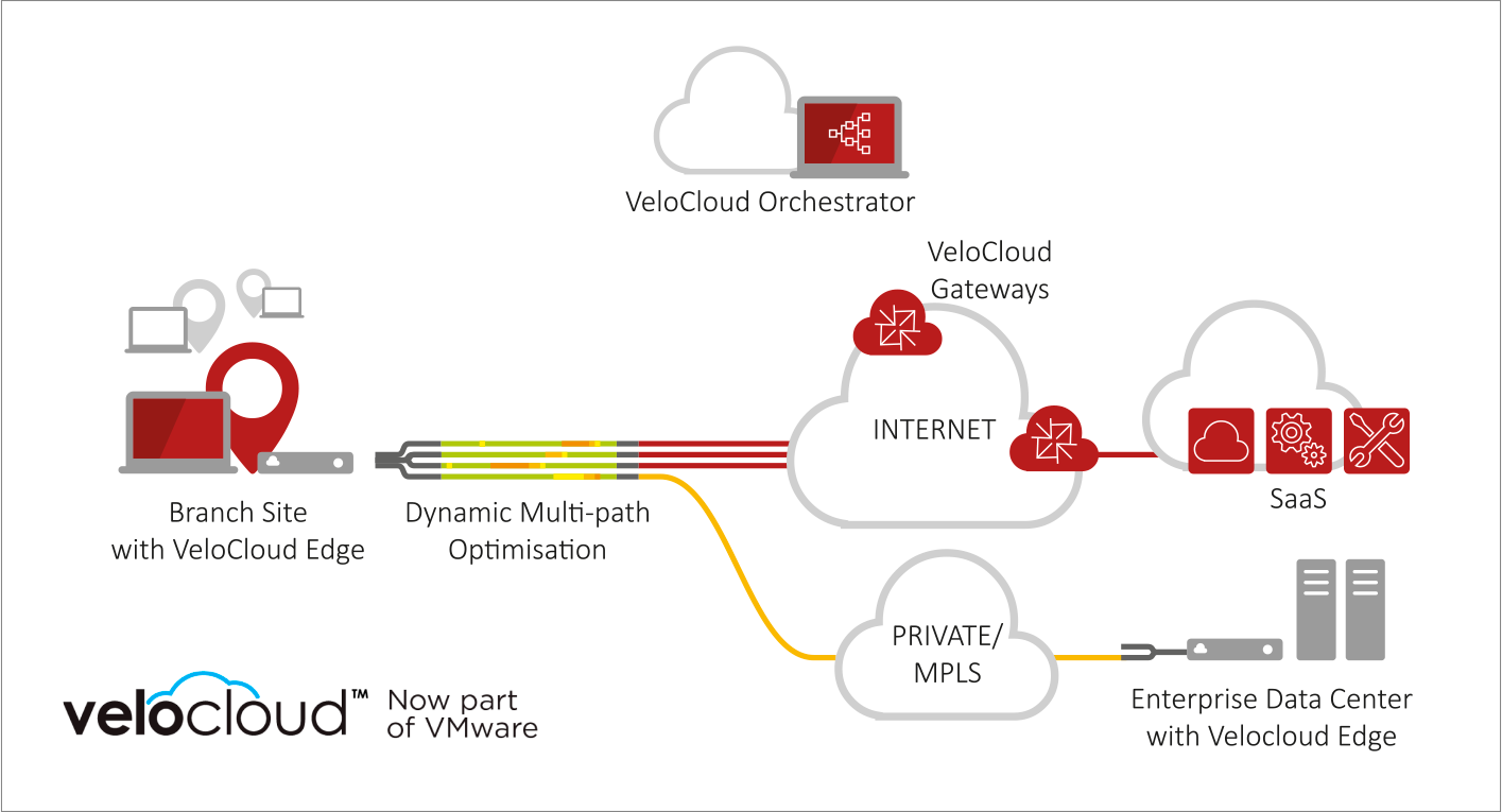 SD-WAN by VeloCloud | T&A SYSTEME